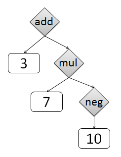 Abstract syntax tree of: 3 + 7 * -10